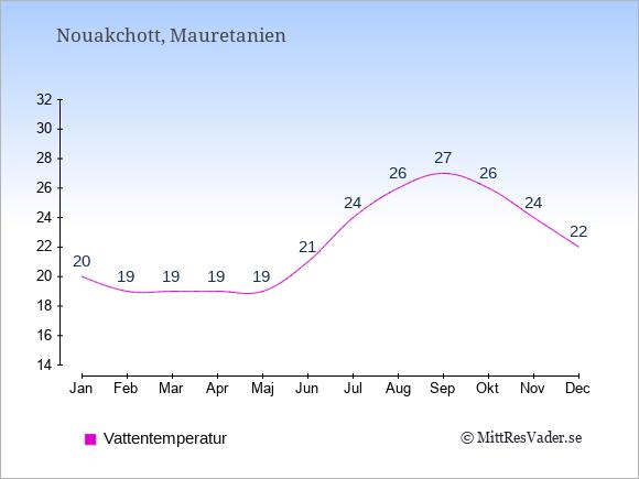 Vattentemperatur i  Mauretanien. Badvattentemperatur.