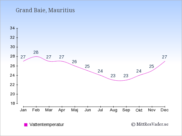 Vattentemperatur i Grand Baie Badtemperatur: Januari 27. Februari 28. Mars 27. April 27. Maj 26. Juni 25. Juli 24. Augusti 23. September 23. Oktober 24. November 25. December 27.