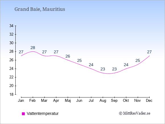 Vattentemperatur i Grand Baie Badtemperatur: Januari 27. Februari 28. Mars 27. April 27. Maj 26. Juni 25. Juli 24. Augusti 23. September 23. Oktober 24. November 25. December 27.
