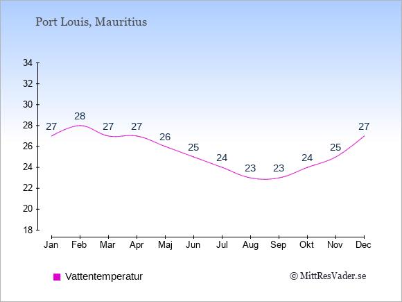 Vattentemperatur på  Mauritius. Badvattentemperatur.