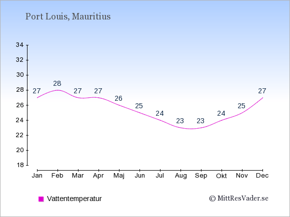 Vattentemperatur på Mauritius Badtemperatur: Januari 27. Februari 28. Mars 27. April 27. Maj 26. Juni 25. Juli 24. Augusti 23. September 23. Oktober 24. November 25. December 27.