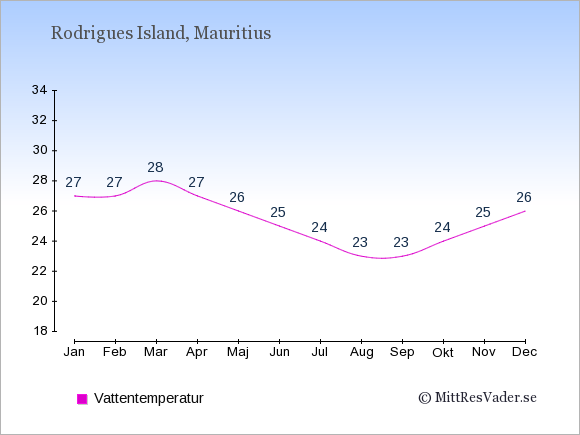 Vattentemperatur på Rodrigues Island Badtemperatur: Januari 27. Februari 27. Mars 28. April 27. Maj 26. Juni 25. Juli 24. Augusti 23. September 23. Oktober 24. November 25. December 26.