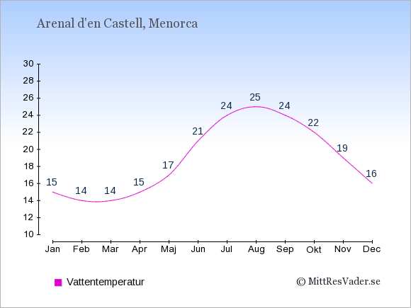 Vattentemperatur i Arenal d'en Castell Badtemperatur: Januari 15. Februari 14. Mars 14. April 15. Maj 17. Juni 21. Juli 24. Augusti 25. September 24. Oktober 22. November 19. December 16.