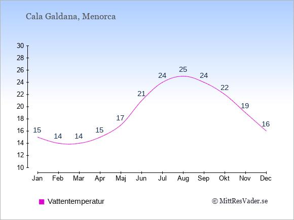 Vattentemperatur i Cala Galdana Badtemperatur: Januari 15. Februari 14. Mars 14. April 15. Maj 17. Juni 21. Juli 24. Augusti 25. September 24. Oktober 22. November 19. December 16.