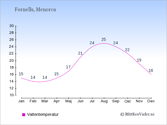 Vattentemperatur i Fornells Badtemperatur: Januari 15. Februari 14. Mars 14. April 15. Maj 17. Juni 21. Juli 24. Augusti 25. September 24. Oktober 22. November 19. December 16.
