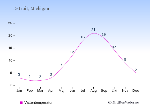 Vattentemperatur i  Detroit. Badvattentemperatur.