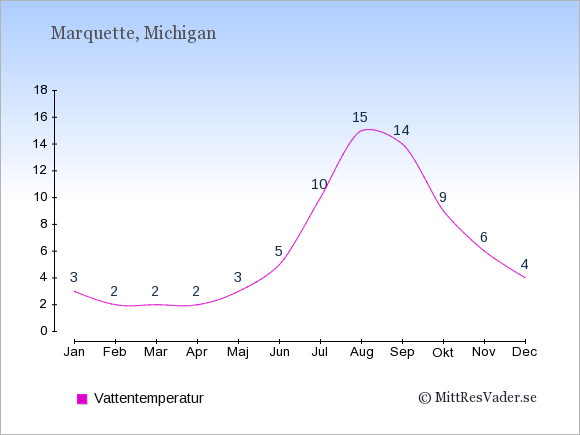 Vattentemperatur i Marquette Badtemperatur: Januari 3. Februari 2. Mars 2. April 2. Maj 3. Juni 5. Juli 10. Augusti 15. September 14. Oktober 9. November 6. December 4.