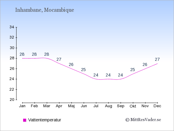 Vattentemperatur i Inhambane Badtemperatur: Januari 28. Februari 28. Mars 28. April 27. Maj 26. Juni 25. Juli 24. Augusti 24. September 24. Oktober 25. November 26. December 27.