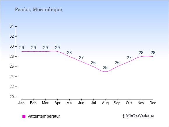 Vattentemperatur i Pemba Badtemperatur: Januari 29. Februari 29. Mars 29. April 29. Maj 28. Juni 27. Juli 26. Augusti 25. September 26. Oktober 27. November 28. December 28.