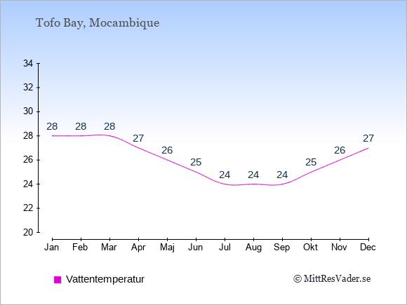 Vattentemperatur i Tofo Bay Badtemperatur: Januari 28. Februari 28. Mars 28. April 27. Maj 26. Juni 25. Juli 24. Augusti 24. September 24. Oktober 25. November 26. December 27.