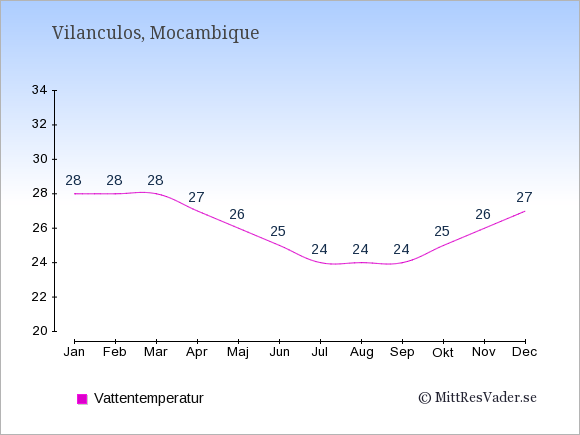 Vattentemperatur i Vilanculos Badtemperatur: Januari 28. Februari 28. Mars 28. April 27. Maj 26. Juni 25. Juli 24. Augusti 24. September 24. Oktober 25. November 26. December 27.
