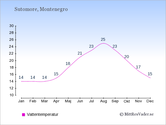 Vattentemperatur i Sutomore Badtemperatur: Januari 14. Februari 14. Mars 14. April 15. Maj 18. Juni 21. Juli 23. Augusti 25. September 23. Oktober 20. November 17. December 15.