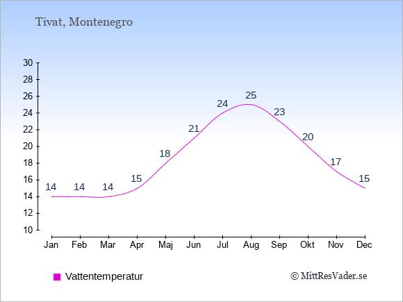 Vattentemperatur i Tivat Badtemperatur: Januari 14. Februari 14. Mars 14. April 15. Maj 18. Juni 21. Juli 24. Augusti 25. September 23. Oktober 20. November 17. December 15.