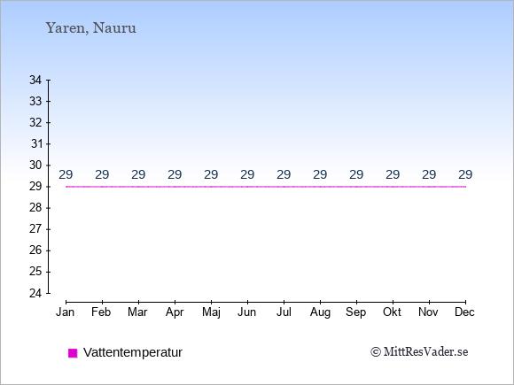 Vattentemperatur på Nauru Badtemperatur: Januari 29. Februari 29. Mars 29. April 29. Maj 29. Juni 29. Juli 29. Augusti 29. September 29. Oktober 29. November 29. December 29.