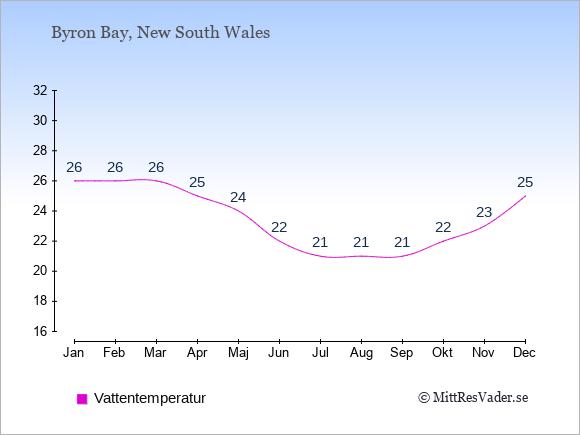 Vattentemperatur i  Byron Bay. Badvattentemperatur.