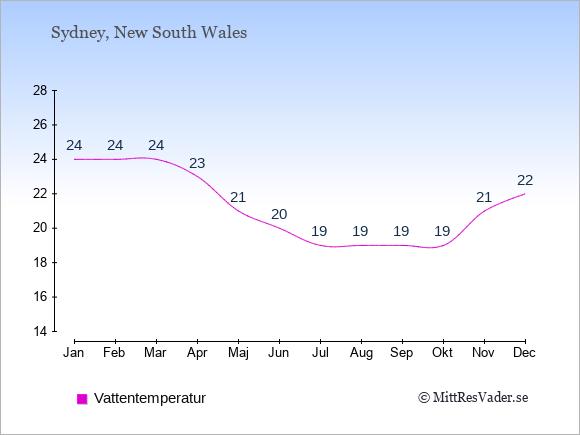 Vattentemperatur i  Sydney. Badvattentemperatur.