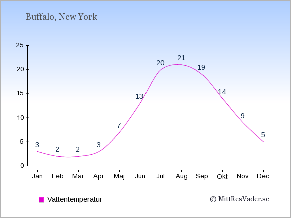 Vattentemperatur i  Buffalo. Badvattentemperatur.