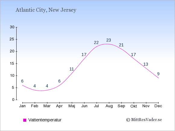 Vattentemperatur i Atlantic City Badtemperatur: Januari 6. Februari 4. Mars 4. April 6. Maj 11. Juni 17. Juli 22. Augusti 23. September 21. Oktober 17. November 13. December 9.