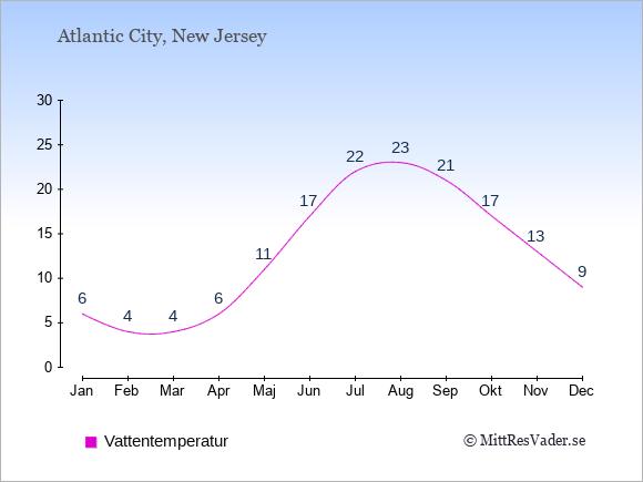 Vattentemperatur i Atlantic City Badtemperatur: Januari 6. Februari 4. Mars 4. April 6. Maj 11. Juni 17. Juli 22. Augusti 23. September 21. Oktober 17. November 13. December 9.