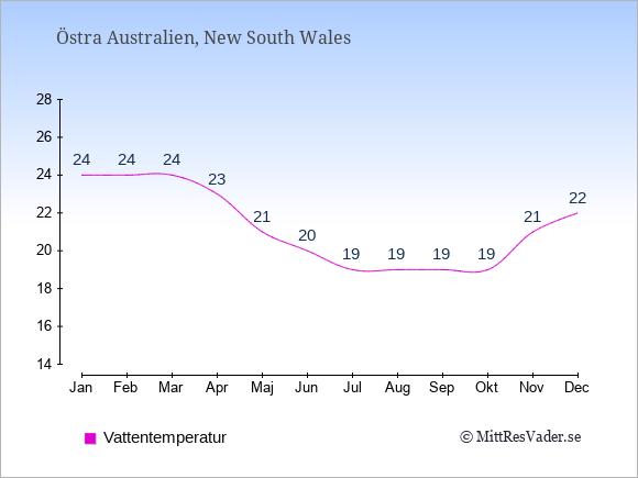 Vattentemperatur i Östra Australien Badtemperatur: Januari 24. Februari 24. Mars 24. April 23. Maj 21. Juni 20. Juli 19. Augusti 19. September 19. Oktober 19. November 21. December 22.