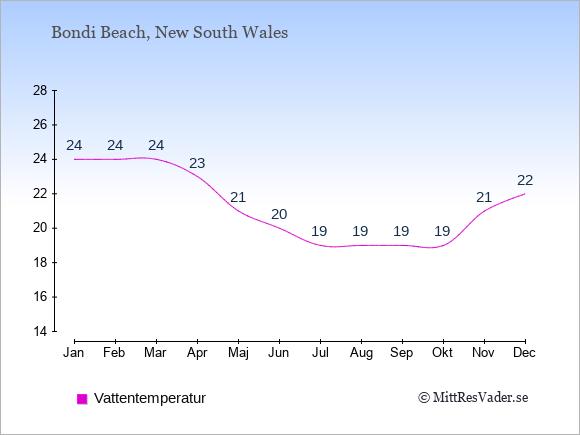 Vattentemperatur i Bondi Beach Badtemperatur: Januari 24. Februari 24. Mars 24. April 23. Maj 21. Juni 20. Juli 19. Augusti 19. September 19. Oktober 19. November 21. December 22.
