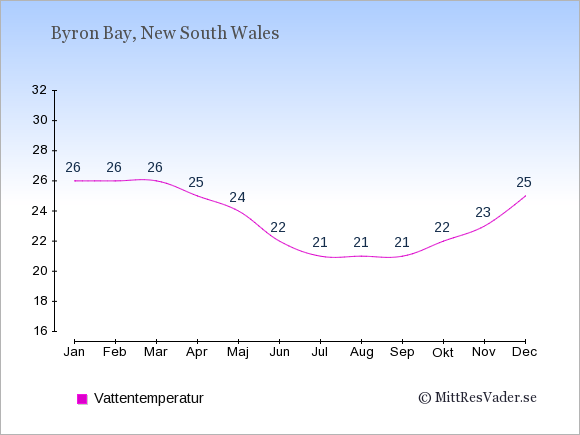 Vattentemperatur i Byron Bay Badtemperatur: Januari 26. Februari 26. Mars 26. April 25. Maj 24. Juni 22. Juli 21. Augusti 21. September 21. Oktober 22. November 23. December 25.