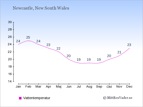 Vattentemperatur i Newcastle Badtemperatur: Januari 24. Februari 25. Mars 24. April 23. Maj 22. Juni 20. Juli 19. Augusti 19. September 19. Oktober 20. November 21. December 23.