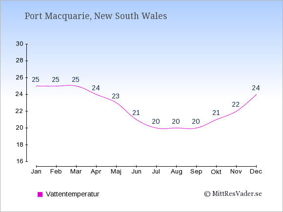 Vattentemperatur i Port Macquarie Badtemperatur: Januari 25. Februari 25. Mars 25. April 24. Maj 23. Juni 21. Juli 20. Augusti 20. September 20. Oktober 21. November 22. December 24.