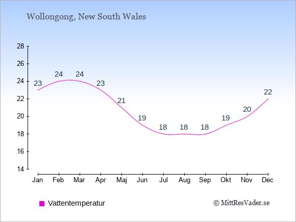 Vattentemperatur i Wollongong Badtemperatur: Januari 23. Februari 24. Mars 24. April 23. Maj 21. Juni 19. Juli 18. Augusti 18. September 18. Oktober 19. November 20. December 22.