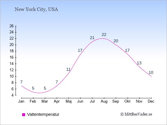Vattentemperatur i East Hampton Badtemperatur: Januari 7. Februari 5. Mars 5. April 7. Maj 11. Juni 17. Juli 21. Augusti 22. September 20. Oktober 17. November 13. December 10.