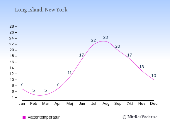 Vattentemperatur på Long Island Badtemperatur: Januari 7. Februari 5. Mars 5. April 7. Maj 11. Juni 17. Juli 22. Augusti 23. September 20. Oktober 17. November 13. December 10.