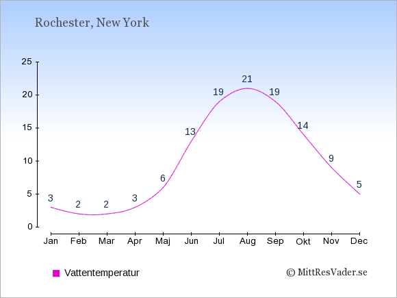 Vattentemperatur i Rochester Badtemperatur: Januari 3. Februari 2. Mars 2. April 3. Maj 6. Juni 13. Juli 19. Augusti 21. September 19. Oktober 14. November 9. December 5.