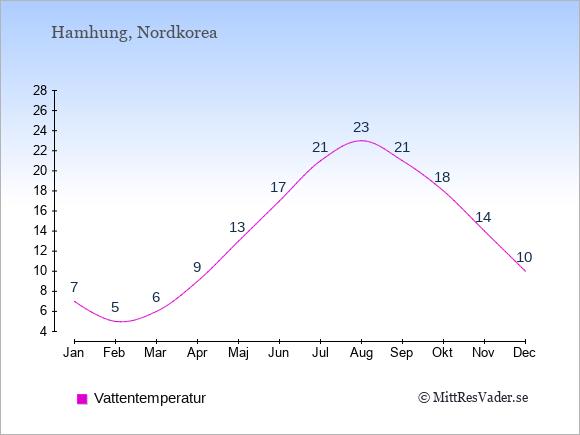 Vattentemperatur i  Hamhung. Badvattentemperatur.