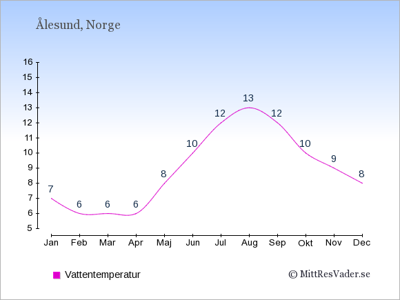 Vattentemperatur i Ålesund Badtemperatur: Januari 7. Februari 6. Mars 6. April 6. Maj 8. Juni 10. Juli 12. Augusti 13. September 12. Oktober 10. November 9. December 8.