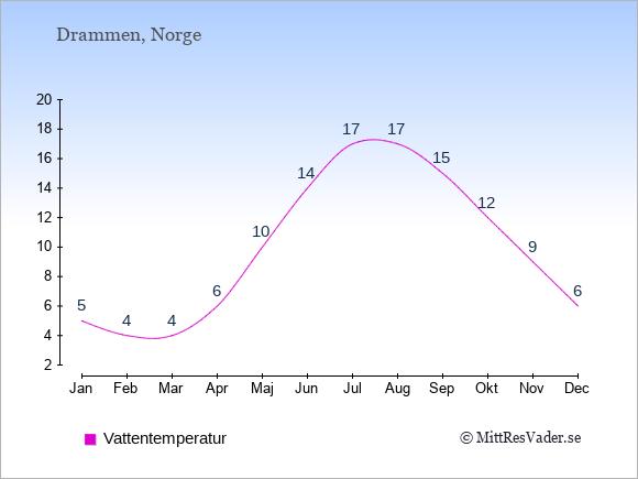 Vattentemperatur i Drammen Badtemperatur: Januari 5. Februari 4. Mars 4. April 6. Maj 10. Juni 14. Juli 17. Augusti 17. September 15. Oktober 12. November 9. December 6.