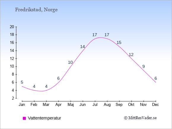 Vattentemperatur i Fredrikstad Badtemperatur: Januari 5. Februari 4. Mars 4. April 6. Maj 10. Juni 14. Juli 17. Augusti 17. September 15. Oktober 12. November 9. December 6.