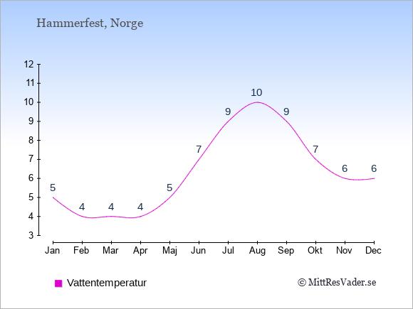 Vattentemperatur i Hammerfest Badtemperatur: Januari 5. Februari 4. Mars 4. April 4. Maj 5. Juni 7. Juli 9. Augusti 10. September 9. Oktober 7. November 6. December 6.