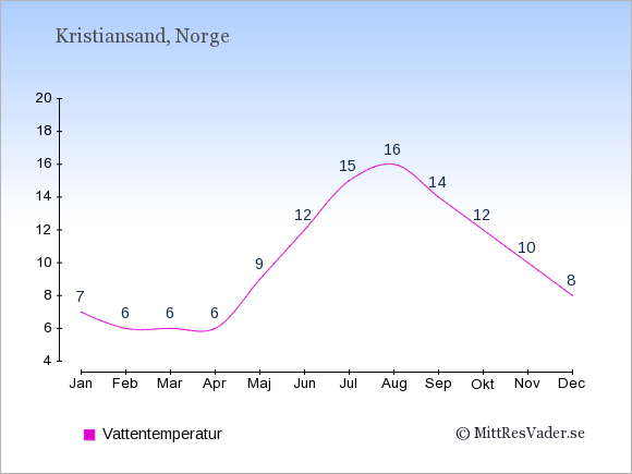 Vattentemperatur i Kristiansand Badtemperatur: Januari 7. Februari 6. Mars 6. April 6. Maj 9. Juni 12. Juli 15. Augusti 16. September 14. Oktober 12. November 10. December 8.