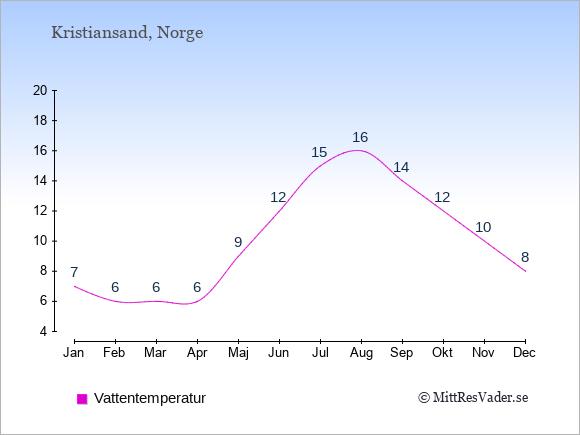 Vattentemperatur i  Kristiansand. Badvattentemperatur.