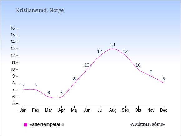 Vattentemperatur i Kristiansund Badtemperatur: Januari 7. Februari 7. Mars 6. April 6. Maj 8. Juni 10. Juli 12. Augusti 13. September 12. Oktober 10. November 9. December 8.