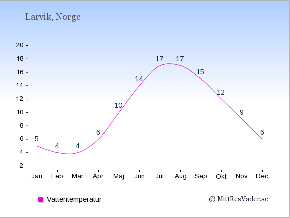 Vattentemperatur i Larvik Badtemperatur: Januari 5. Februari 4. Mars 4. April 6. Maj 10. Juni 14. Juli 17. Augusti 17. September 15. Oktober 12. November 9. December 6.