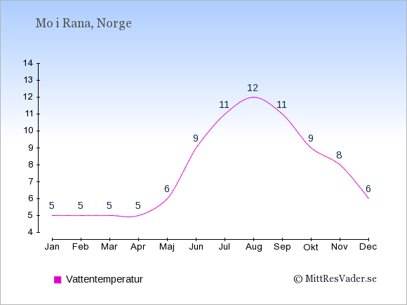 Vattentemperatur i Mo i Rana Badtemperatur: Januari 5. Februari 5. Mars 5. April 5. Maj 6. Juni 9. Juli 11. Augusti 12. September 11. Oktober 9. November 8. December 6.