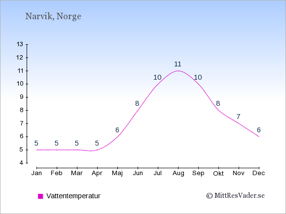 Vattentemperatur i Narvik Badtemperatur: Januari 5. Februari 5. Mars 5. April 5. Maj 6. Juni 8. Juli 10. Augusti 11. September 10. Oktober 8. November 7. December 6.