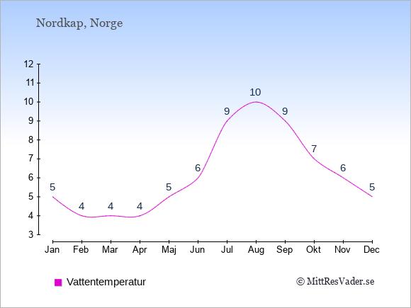Vattentemperatur i  Nordkap. Badvattentemperatur.