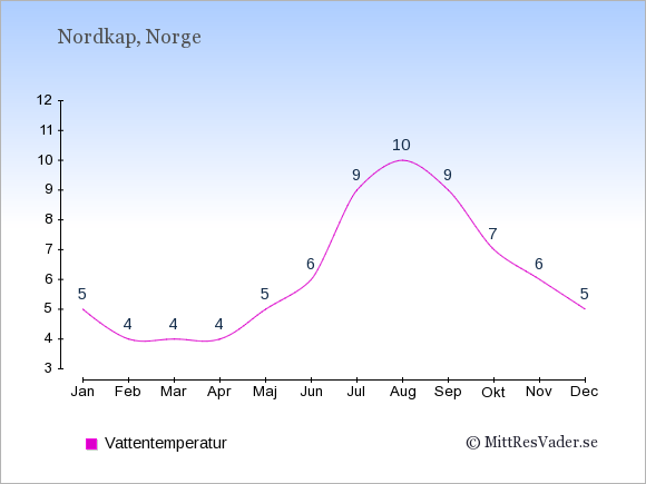 Vattentemperatur i Nordkap Badtemperatur: Januari 5. Februari 4. Mars 4. April 4. Maj 5. Juni 6. Juli 9. Augusti 10. September 9. Oktober 7. November 6. December 5.