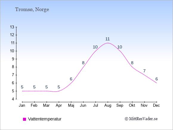 Vattentemperatur i Tromsø Badtemperatur: Januari 5. Februari 5. Mars 5. April 5. Maj 6. Juni 8. Juli 10. Augusti 11. September 10. Oktober 8. November 7. December 6.