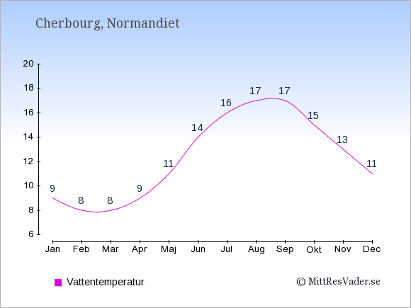 Vattentemperatur i Cherbourg Badtemperatur: Januari 9. Februari 8. Mars 8. April 9. Maj 11. Juni 14. Juli 16. Augusti 17. September 17. Oktober 15. November 13. December 11.