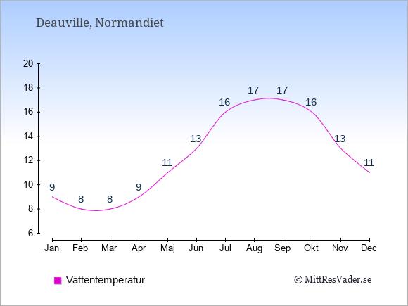 Vattentemperatur i Deauville Badtemperatur: Januari 9. Februari 8. Mars 8. April 9. Maj 11. Juni 13. Juli 16. Augusti 17. September 17. Oktober 16. November 13. December 11.