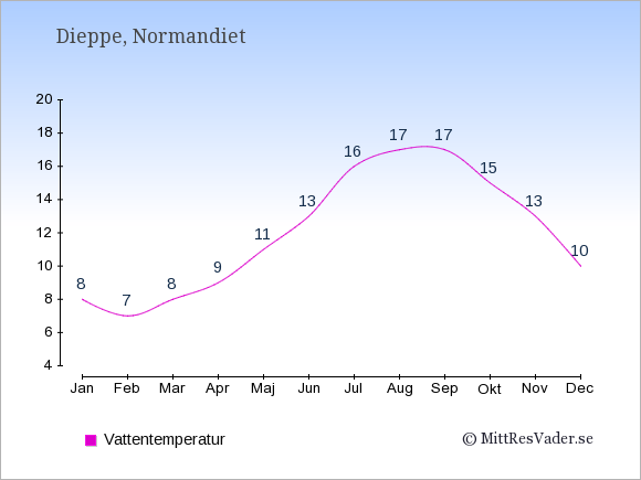 Vattentemperatur i Dieppe Badtemperatur: Januari 8. Februari 7. Mars 8. April 9. Maj 11. Juni 13. Juli 16. Augusti 17. September 17. Oktober 15. November 13. December 10.