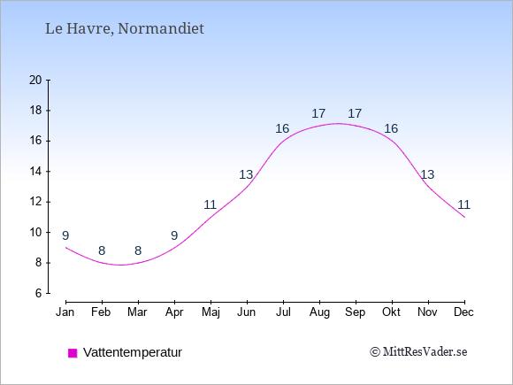 Vattentemperatur i Le Havre Badtemperatur: Januari 9. Februari 8. Mars 8. April 9. Maj 11. Juni 13. Juli 16. Augusti 17. September 17. Oktober 16. November 13. December 11.